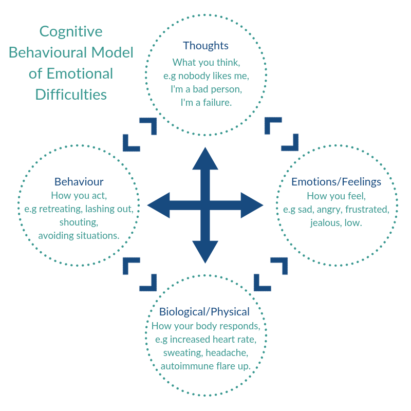 Cognitive Behavioural Model of Emotional Difficulties